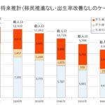 日本の将来。自分の市場価値